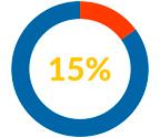 15 procent rabat med klippekort hos Nielco IT