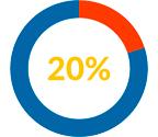 20 procent rabat med klippekort hos Nielco IT