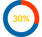 30 procent rabat med klippekort hos Nielco IT